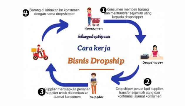 cara-kerja-dropship